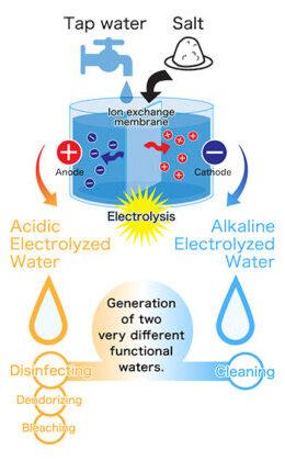 Water to Electrolyze